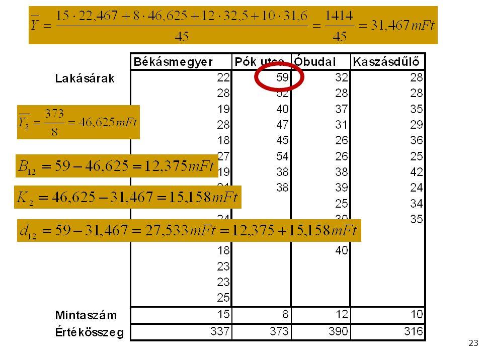 Gazdaságstatisztika, 2015 Példa 23