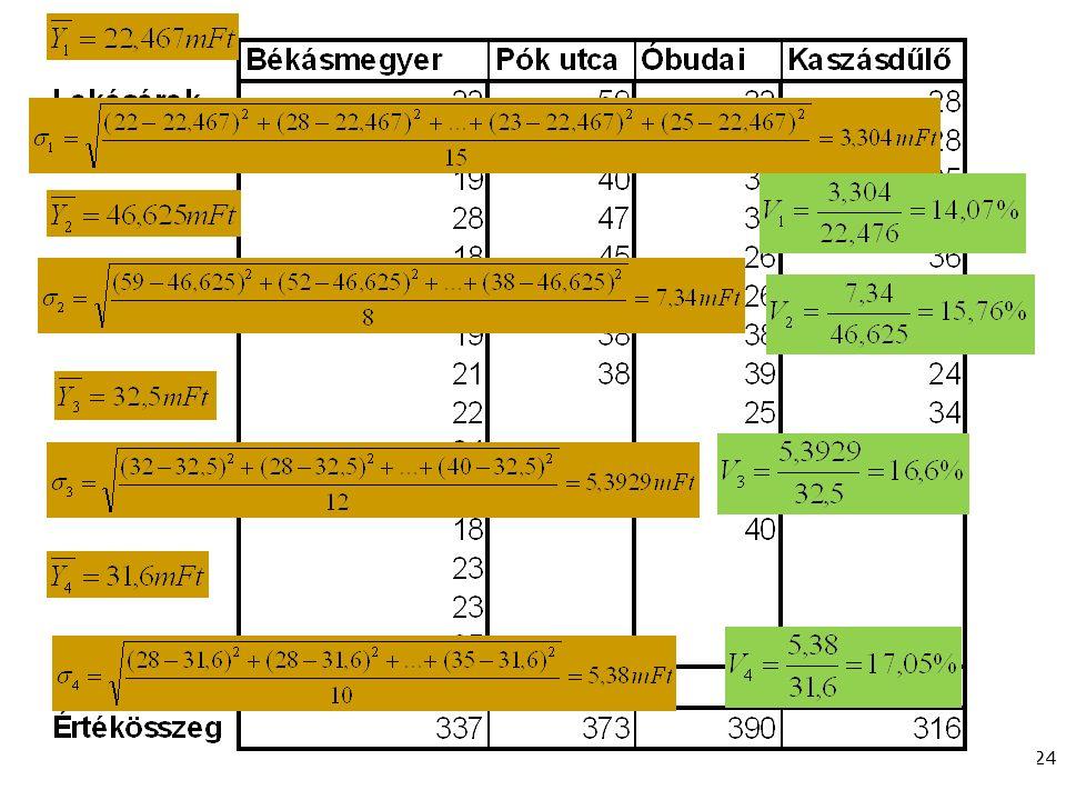 Gazdaságstatisztika, 2015 24