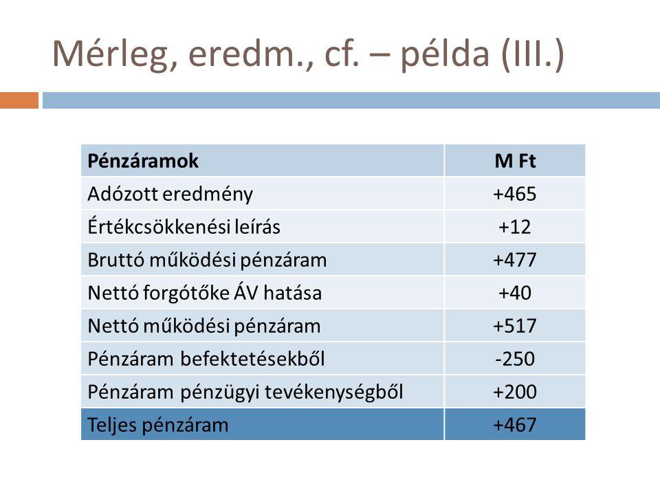 Mérleg, eredm., cf. – példa (III.) PénzáramokM Ft Adózott eredmény+465 Értékcsökkenési leírás+12 Bruttó működési pénzáram+477 Nettó forgótőke ÁV hatás