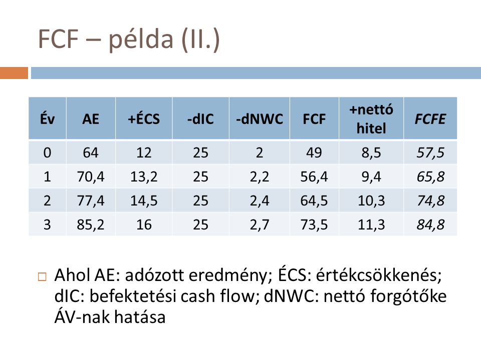 FCF – példa (II.)  Ahol AE: adózott eredmény; ÉCS: értékcsökkenés; dIC: befektetési cash flow; dNWC: nettó forgótőke ÁV-nak hatása ÉvAE+ÉCS-dIC-dNWCFCF +nettó hitel FCFE 06412252498,557,5 170,413,2252,256,49,465,8 277,414,5252,464,510,374,8 385,216252,773,511,384,8