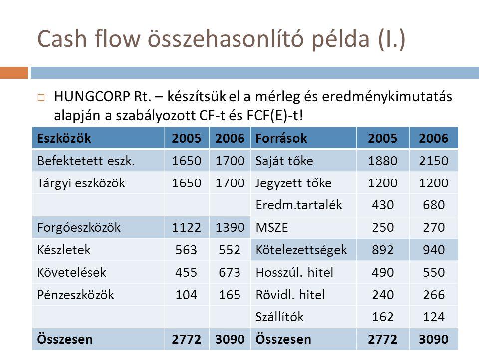 Cash flow összehasonlító példa (I.)  HUNGCORP Rt. – készítsük el a mérleg és eredménykimutatás alapján a szabályozott CF-t és FCF(E)-t! Eszközök20052