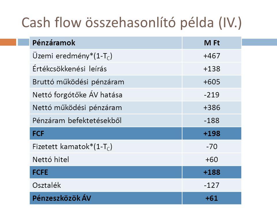 Cash flow összehasonlító példa (IV.) PénzáramokM Ft Üzemi eredmény*(1-T C )+467 Értékcsökkenési leírás+138 Bruttó működési pénzáram+605 Nettó forgótőke ÁV hatása-219 Nettó működési pénzáram+386 Pénzáram befektetésekből-188 FCF+198 Fizetett kamatok*(1-T C )-70 Nettó hitel+60 FCFE+188 Osztalék-127 Pénzeszközök ÁV+61