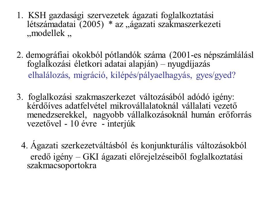 """1. KSH gazdasági szervezetek ágazati foglalkoztatási létszámadatai (2005) * az """"ágazati szakmaszerkezeti """"modellek """" 2. demográfiai okokból pótlandók"""