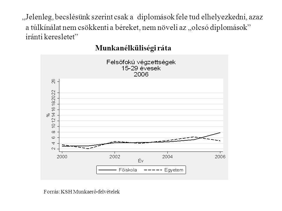 """""""Jelenleg, becslésünk szerint csak a diplomások fele tud elhelyezkedni, azaz a túlkínálat nem csökkenti a béreket, nem növeli az """"olcsó diplomások iránti keresletet Munkanélküliségi ráta Forrás: KSH Munkaerő-felvételek"""