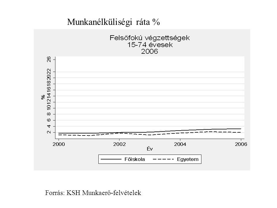 Munkanélküliségi ráta % Forrás: KSH Munkaerő-felvételek