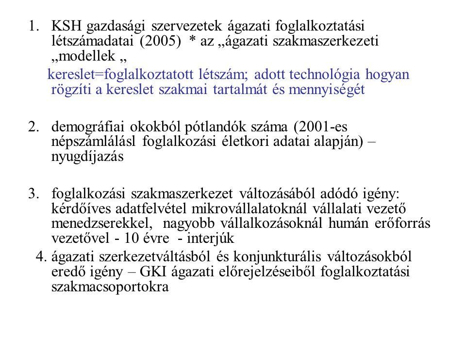 """1.KSH gazdasági szervezetek ágazati foglalkoztatási létszámadatai (2005) * az """"ágazati szakmaszerkezeti """"modellek """" kereslet=foglalkoztatott létszám; adott technológia hogyan rögzíti a kereslet szakmai tartalmát és mennyiségét 2."""