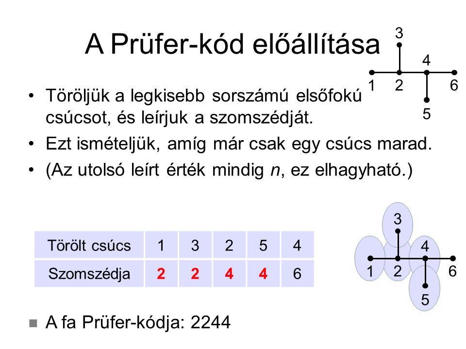 Fa visszaállítása Prüfer-kódból n-2 jegy, ebből n meghatározható (a Prüfer-kód végére írhatunk még egy n-et) törölt csúcsok meghatározása (balról jobbra) X = a legkisebb szám, ami nem szerepel █-ben Törölt csúcs Szomszédja X Törölt csúcs Szomszédja 5 2 1 6 3 1 5 3 4 5 7 4 Példa: 51354 (→ n=7)