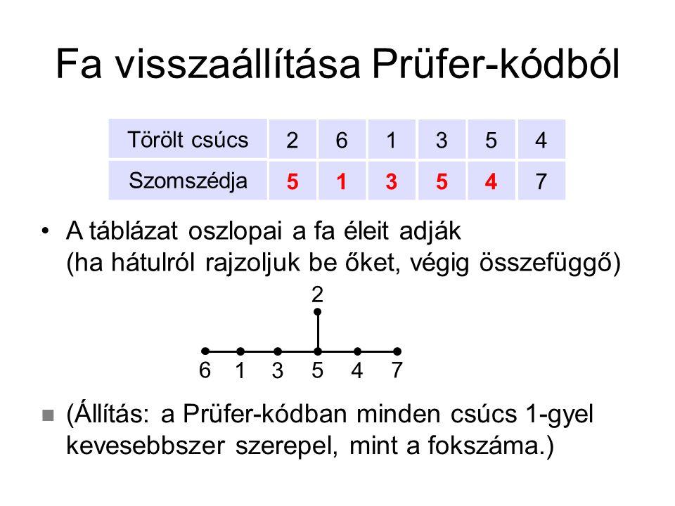 Fa visszaállítása Prüfer-kódból A táblázat oszlopai a fa éleit adják (ha hátulról rajzoljuk be őket, végig összefüggő) Törölt csúcs Szomszédja 5 2 1 6 3 1 5 3 4 5 7 4 7 3 5 2 416 (Állítás: a Prüfer-kódban minden csúcs 1-gyel kevesebbszer szerepel, mint a fokszáma.)
