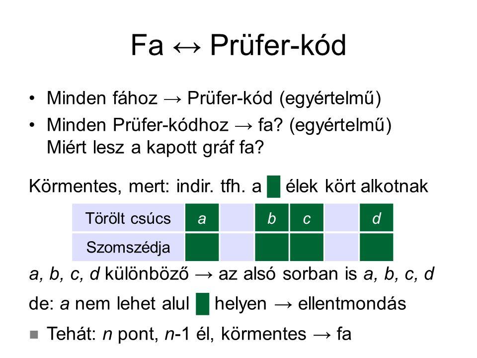 Fa ↔ Prüfer-kód Tehát kölcsönösen egyértelmű: n csúcsú fák ↔ n-2 hosszú sorozatok 1…n-ből Beláttuk: n számozott ponton n n-2 fa adható meg Hogyan tároljunk egy fát.
