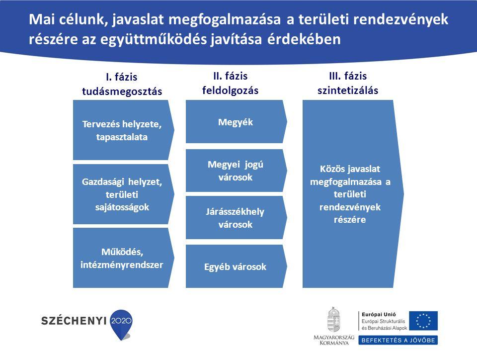 A tudásmegosztás követően négy tematikus csoportokban folytatjuk a munkát A tematikus csoportok saját tapasztalatuk és az előadások alapján állítják össze az adott önkormányzat típus sajátosságaira vonatkozó: – Helyzetértékelést – a központi és helyi tervezés tapasztalatai alapján; – Javaslatokat – a folyamatok hatékonyságának javítása és a koordinációs mechanizmus fejlesztése érdekében; – Ajánlásokat – a javaslatok priorizálása alapján; Az egyes csoportok munkáját a témavezetők és a BM ÖKI munkatársai kérdésekkel segítik, strukturálják