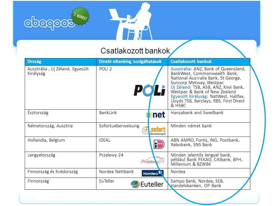Csatlakozott bankok OrszágDirekt eBanking szolgáltatásokCsatlakozott bankok Ausztrália, Új Zéland, Egyesült Királyság POLi 2 Ausztrália: ANZ, Bank of