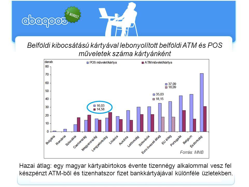 Belföldi kibocsátású kártyával lebonyolított belföldi ATM és POS műveletek száma kártyánként Hazai átlag: egy magyar kártyabirtokos évente tizennégy a