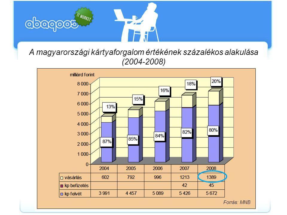 A műveletek darabszámának megoszlása a hazai elfogadói forgalomban (2008. év) Forrás: MNB