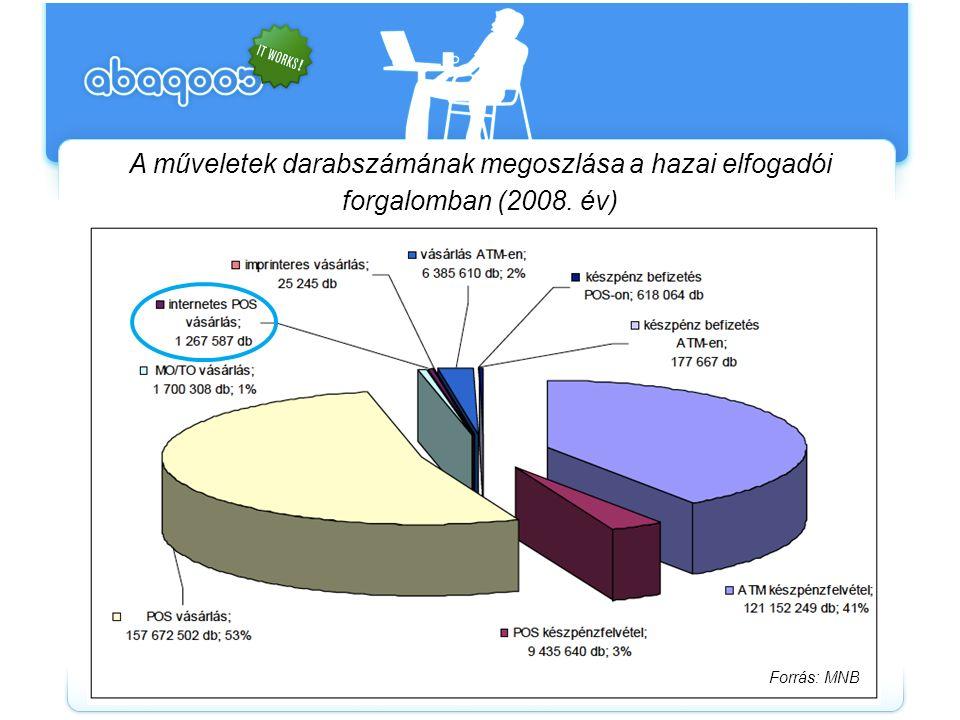 Bankszámla forgalom elektronikus csatorna megoszlása (2008) Forrás: MNB