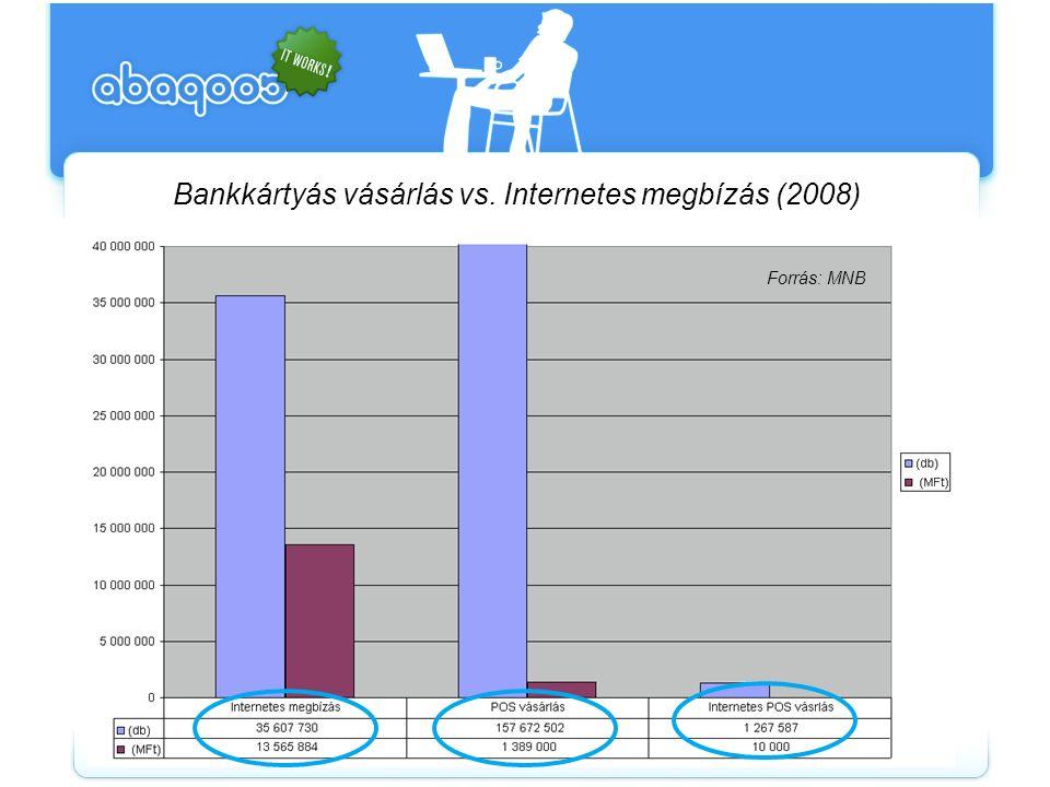 Bankkártyás vásárlás vs. Internetes megbízás (2008) Forrás: MNB