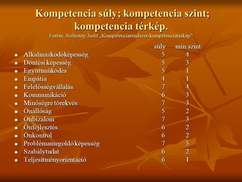 """Kompetencia súly; kompetencia szint; kompetencia térkép. Forrás: Szelestey Judit """"Kompetenciarendszer-kompetenciatérkép"""" Kompetencia súly; kompetencia"""
