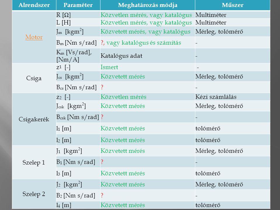 12 AlrendszerParaméterMeghatározás módjaMűszer Motor R [ Ω ]Közvetlen mérés, vagy katalógusMultiméter L [H]Közvetlen mérés, vagy katalógusMultiméter J m [kgm 2 ]Közvetett mérés, vagy katalógusMérleg, tolómérő B m [Nm s/rad] , vagy katalógus és számítás- K m [Vs/rad], [Nm/A] Katalógus adat- Csiga z 1 [-]Ismert - J cs [kgm 2 ]Közvetett mérésMérleg, tolómérő B cs [Nm s/rad] - Csigakerék z 2 [-]Közvetlen mérésKézi számlálás J csk [kgm 2 ]Közvetett mérésMérleg, tolómérő B csk [Nm s/rad] - l 1 [m]Közvetett méréstolómérő l 2 [m]Közvetett méréstolómérő Szelep 1 J 1 [kgm 2 ]Közvetett mérésMérleg, tolómérő B 1 [Nm s/rad] - l 3 [m]Közvetett méréstolómérő Szelep 2 J 2 [kgm 2 ]Közvetett mérésMérleg, tolómérő B 2 [Nm s/rad] - l 4 [m]Közvetett méréstolómérő