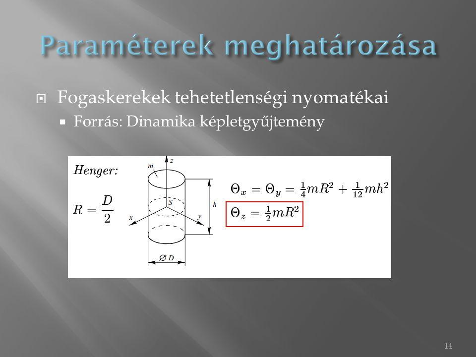  Fogaskerekek tehetetlenségi nyomatékai  Forrás: Dinamika képletgyűjtemény 14