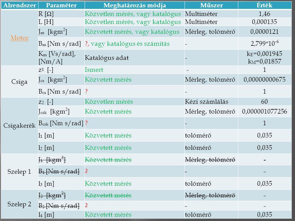 17 AlrendszerParaméterMeghatározás módjaMűszerÉrték Motor R [ Ω ]Közvetlen mérés, vagy katalógusMultiméter1,46 L [H]Közvetlen mérés, vagy katalógusMultiméter0,000135 J m [kgm 2 ]Közvetett mérés, vagy katalógusMérleg, tolómérő0,0000121 B m [Nm s/rad] , vagy katalógus és számítás-2,799*10 -6 K m [Vs/rad], [Nm/A] Katalógus adat- k E =0,001945 k M =0,01857 Csiga z 1 [-]Ismert -1 J cs [kgm 2 ]Közvetett mérésMérleg, tolómérő0,00000000675 B cs [Nm s/rad] -1 Csigakerék z 2 [-]Közvetlen mérésKézi számlálás60 J csk [kgm 2 ]Közvetett mérésMérleg, tolómérő0,000001077256 B csk [Nm s/rad] -1 l 1 [m]Közvetett méréstolómérő0,035 l 2 [m]Közvetett méréstolómérő0,035 Szelep 1 J 1 [kgm 2 ]Közvetett mérésMérleg, tolómérő- B 1 [Nm s/rad] -- l 3 [m]Közvetett méréstolómérő0,035 Szelep 2 J 2 [kgm 2 ]Közvetett mérésMérleg, tolómérő- B 2 [Nm s/rad] -- l 4 [m]Közvetett méréstolómérő0,035