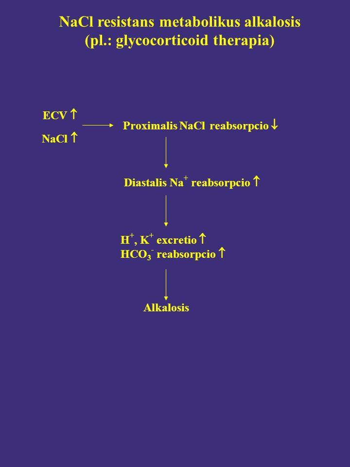 NaCl resistans metabolikus alkalosis (pl.: glycocorticoid therapia) ECV  H +, K + excretio  HCO 3 - reabsorpcio  Diastalis Na + reabsorpcio  NaCl  Proximalis NaCl reabsorpcio  Alkalosis