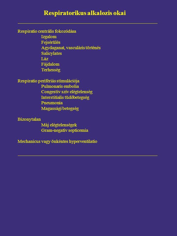 Respiratorikus alkalozis okai Respiratio centrális fokozódása Izgalom Fejsérülés Agydaganat, vasculáris történés Salicylates Láz Fájdalom Terhesség Respiratio perifériás stimulációja Pulmonaris embolia Congestiv szív elégtelenség Interstitialis tüdőbetegség Pneumonia Magassági betegség Bizonytalan Máj elégtelenségek Gram-negativ septicemia Mechanicus vagy önkéntes hyperventilatio