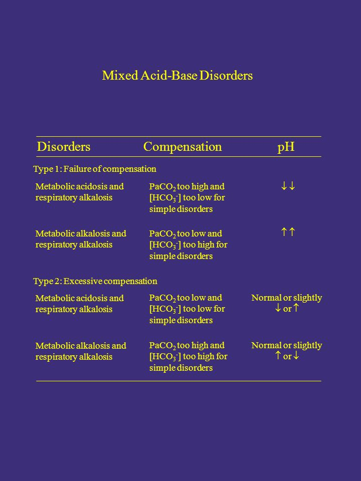 Mixed Acid-Base Disorders Disorders CompensationpH Type 1: Failure of compensation PaCO 2 too high and [HCO 3 - ] too low for simple disorders Metabolic acidosis and respiratory alkalosis Metabolic alkalosis and respiratory alkalosis PaCO 2 too low and [HCO 3 - ] too high for simple disorders Type 2: Excessive compensation       Metabolic acidosis and respiratory alkalosis PaCO 2 too low and [HCO 3 - ] too low for simple disorders Normal or slightly  or  PaCO 2 too high and [HCO 3 - ] too high for simple disorders Metabolic alkalosis and respiratory alkalosis Normal or slightly  or 