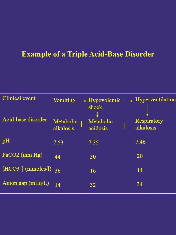 Clinical event Acid-base disorder pH PaCO2 (mm Hg) [HCO3-] (mmoles/l) Anion gap (mEq/L) Vomiting Metabolic alkalosis 7.53 44 36 14 Example of a Triple Acid-Base Disorder Hypovolemic shock Metabolic acidosis 7.35 30 16 32 Hyperventilation Respiratory alkalosis 7.46 20 14 34