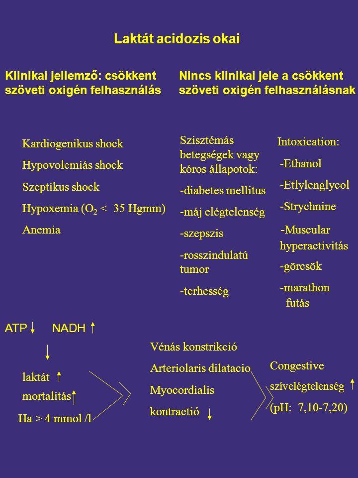 Laktát acidozis okai Klinikai jellemző: csökkent szöveti oxigén felhasználás Kardiogenikus shock Hypovolemiás shock Szeptikus shock Hypoxemia (O 2 < 35 Hgmm) Anemia Szisztémás betegségek vagy kóros állapotok: -diabetes mellitus -máj elégtelenség -szepszis -rosszindulatú tumor -terhesség ATPNADH laktát mortalitás Ha > 4 mmol /l Vénás konstrikció Arteriolaris dilatacio Myocordialis kontractió Congestive szívelégtelenség (pH: 7,10-7,20) Intoxication: -Ethanol -Etlylenglycol -Strychnine - Muscular hyperactivitás -görcsök -marathon futás Nincs klinikai jele a csökkent szöveti oxigén felhasználásnak