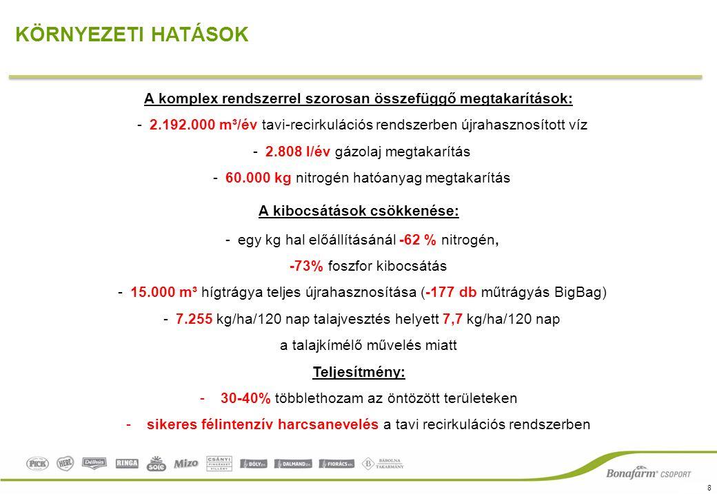 8 KÖRNYEZETI HATÁSOK A komplex rendszerrel szorosan összefüggő megtakarítások: -2.192.000 m³/év tavi-recirkulációs rendszerben újrahasznosított víz -2.808 l/év gázolaj megtakarítás -60.000 kg nitrogén hatóanyag megtakarítás A kibocsátások csökkenése: -egy kg hal előállításánál -62 % nitrogén, -73% foszfor kibocsátás -15.000 m³ hígtrágya teljes újrahasznosítása (-177 db műtrágyás BigBag) -7.255 kg/ha/120 nap talajvesztés helyett 7,7 kg/ha/120 nap a talajkímélő művelés miatt Teljesítmény: -30-40% többlethozam az öntözött területeken -sikeres félintenzív harcsanevelés a tavi recirkulációs rendszerben