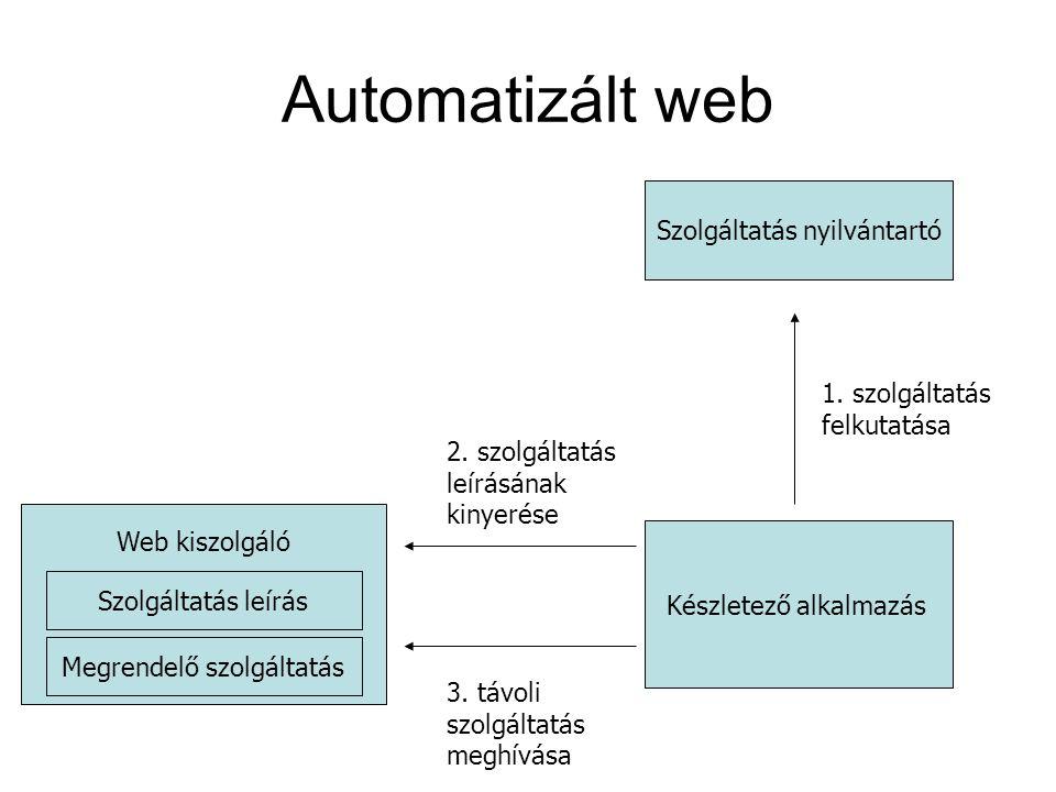 Automatizált web Szolgáltatás nyilvántartó Készletező alkalmazás Web kiszolgáló Szolgáltatás leírás Megrendelő szolgáltatás 1. szolgáltatás felkutatás