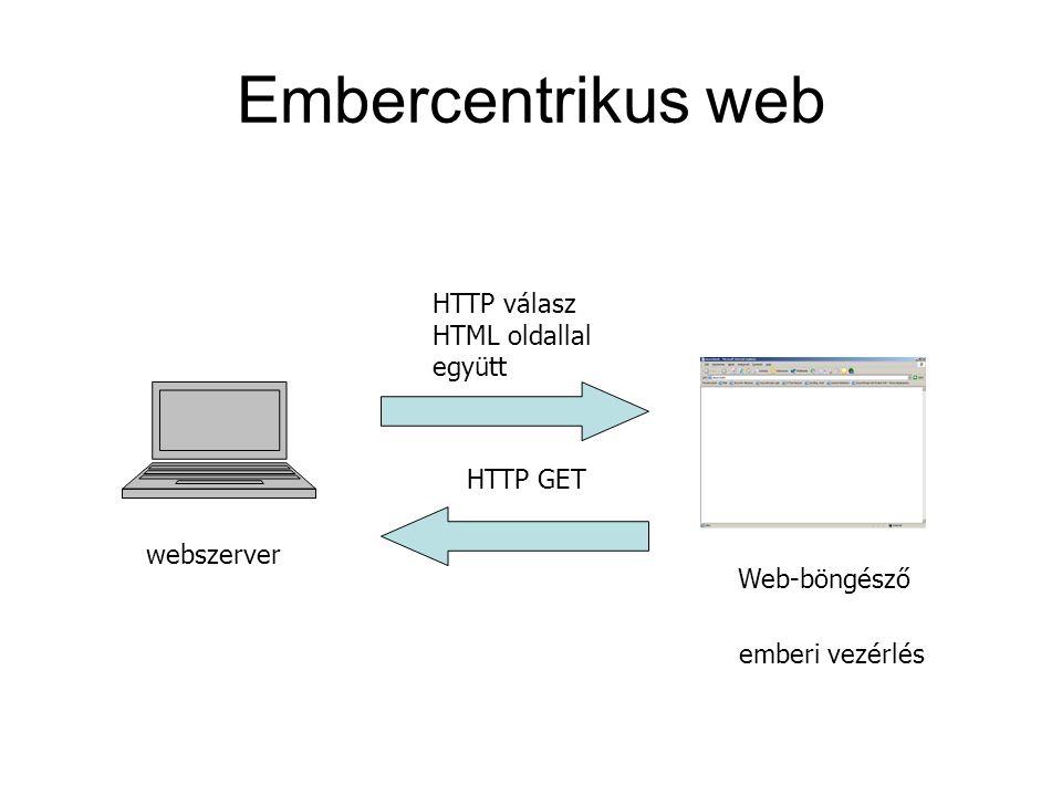 Embercentrikus web webszerver HTTP GET HTTP válasz HTML oldallal együtt Web-böngésző emberi vezérlés