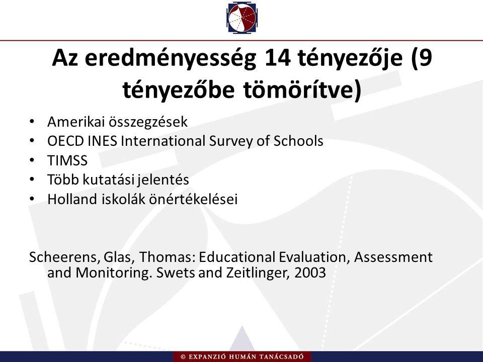 Az eredményesség 14 tényezője (9 tényezőbe tömörítve) Amerikai összegzések OECD INES International Survey of Schools TIMSS Több kutatási jelentés Holland iskolák önértékelései Scheerens, Glas, Thomas: Educational Evaluation, Assessment and Monitoring.