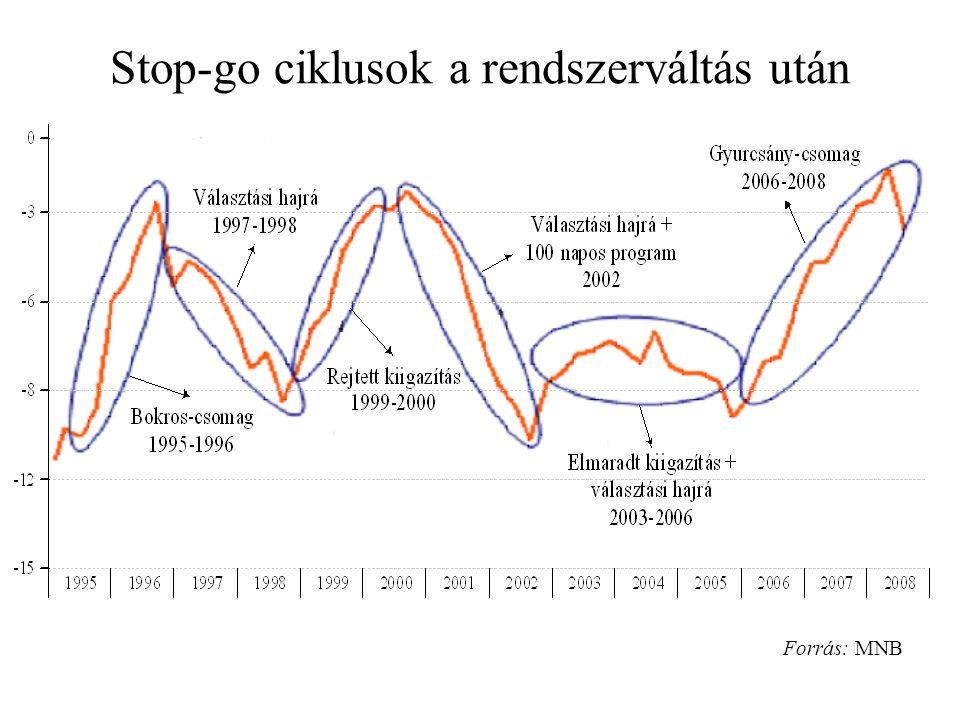 Stop-go ciklusok a rendszerváltás után Forrás: MNB
