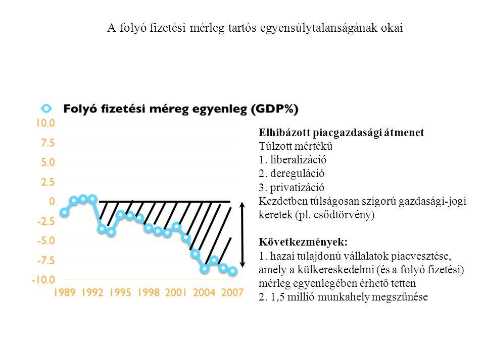 A folyó fizetési mérleg tartós egyensúlytalanságának okai Elhibázott piacgazdasági átmenet Túlzott mértékű 1.