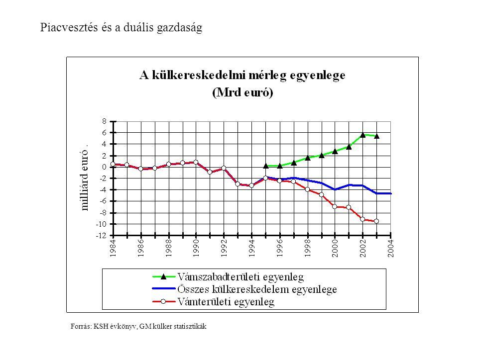 Piacvesztés és a duális gazdaság Forrás: KSH évkönyv, GM külker statisztikák