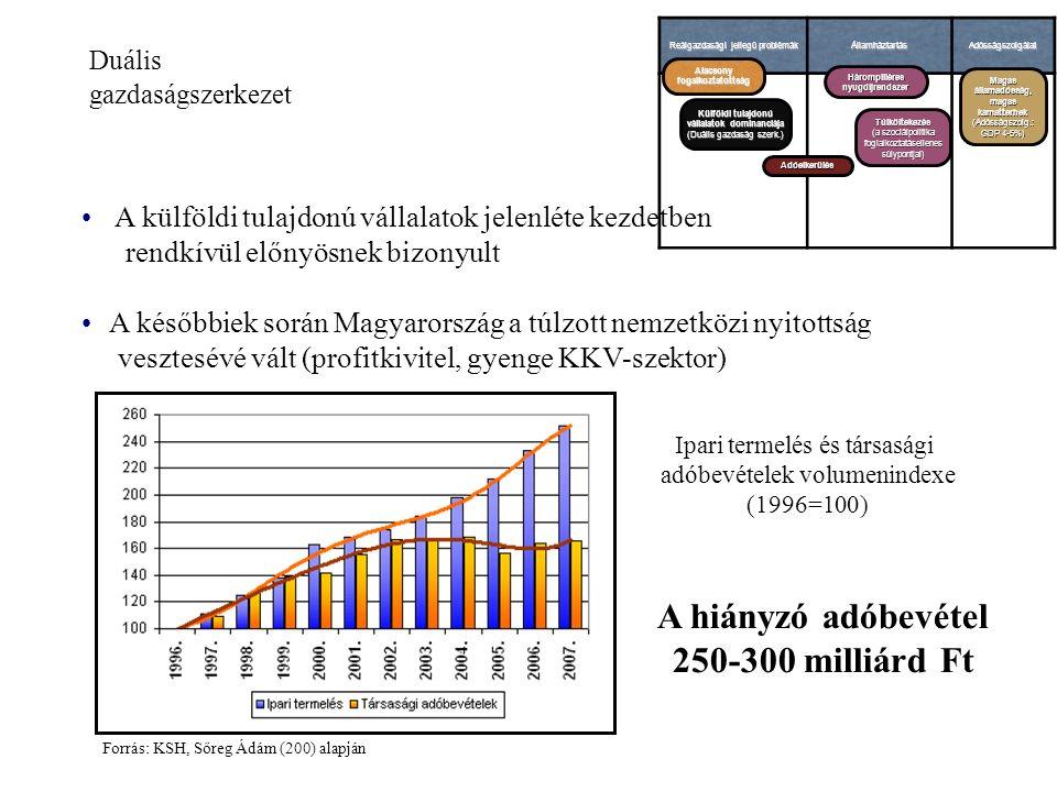 Duális gazdaságszerkezet Reálgazdasági jellegű problémák ÁllamháztartásAdósságszolgálat Alacsony fogalkoztatottság Külföldi tulajdonú vállalatok dominanciája (Duális gazdaság szerk.) Adóelkerülés Hárompilléres nyugdíjrendszer Túlköltekezés (a szociálpolitika foglalkoztatásellenes súlypontjai) Magas államadósság, magas kamatterhek (Adósságszolg.: GDP 4-5%) A külföldi tulajdonú vállalatok jelenléte kezdetben rendkívül előnyösnek bizonyult A későbbiek során Magyarország a túlzott nemzetközi nyitottság vesztesévé vált (profitkivitel, gyenge KKV-szektor) Ipari termelés és társasági adóbevételek volumenindexe (1996=100) A hiányzó adóbevétel 250-300 milliárd Ft Forrás: KSH, Sőreg Ádám (200) alapján