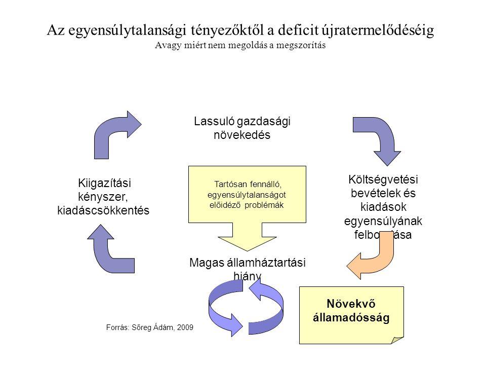 Az egyensúlytalansági tényezőktől a deficit újratermelődéséig Avagy miért nem megoldás a megszorítás Magas államháztartási hiány Kiigazítási kényszer, kiadáscsökkentés Lassuló gazdasági növekedés Költségvetési bevételek és kiadások egyensúlyának felborulása Tartósan fennálló, egyensúlytalanságot előidéző problémák Növekvő államadósság Forrás: Sőreg Ádám, 2009