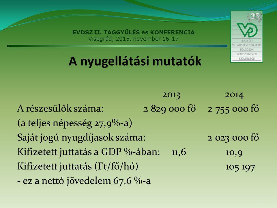 A nyugellátási mutatók 2013 2014 A részesülők száma: 2 829 000 fő 2 755 000 fő (a teljes népesség 27,9%-a) Saját jogú nyugdíjasok száma: 2 023 000 fő Kifizetett juttatás a GDP %-ában: 11,6 10,9 Kifizetett juttatás (Ft/fő/hó) 105 197 - ez a nettó jövedelem 67,6 %-a 11 EVDSZ II.