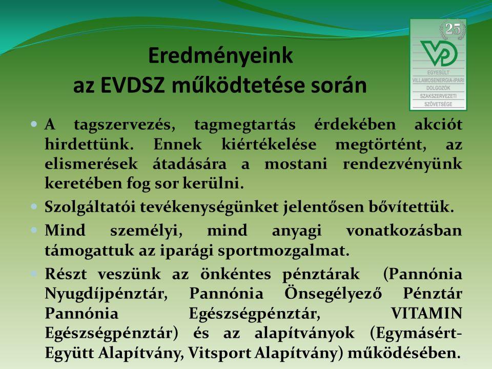 Eredményeink az EVDSZ működtetése során A tagszervezés, tagmegtartás érdekében akciót hirdettünk.