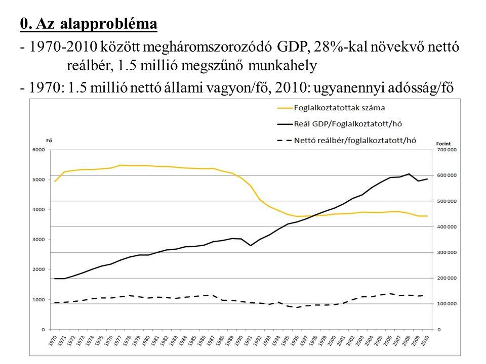 0. Az alapprobléma - 1970-2010 között megháromszorozódó GDP, 28%-kal növekvő nettó reálbér, 1.5 millió megszűnő munkahely - 1970: 1.5 millió nettó áll