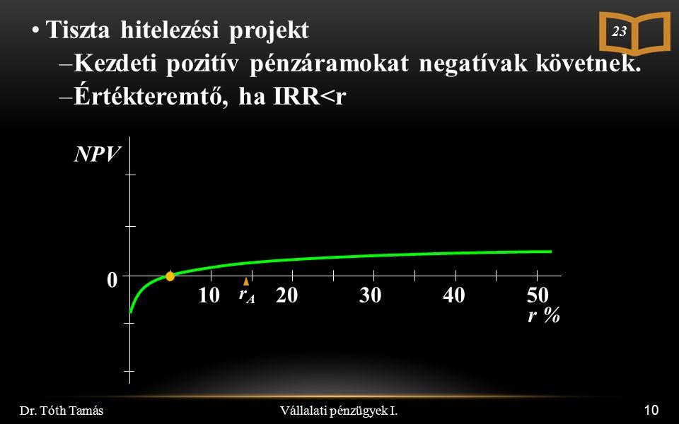 10 NPV 0 10 20 30 40 50 r % Tiszta hitelezési projekt –Kezdeti pozitív pénzáramokat negatívak követnek. –Értékteremtő, ha IRR<r rArA Vállalati pénzügy