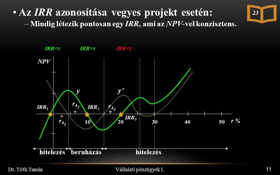 11 NPV 10 20 30 40 50 r % y y' rA1rA1 rA2rA2 hitelezés beruházás hitelezés rA3rA3 IRR 1 IRR 2 IRR 3 Vállalati pénzügyek I. Dr. Tóth Tamás IRR>rIRR<r A