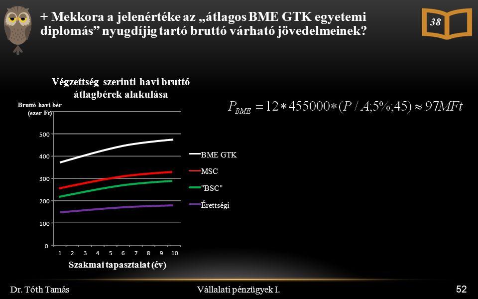 """Vállalati pénzügyek I. Dr. Tóth Tamás 52 + Mekkora a jelenértéke az """"átlagos BME GTK egyetemi diplomás"""" nyugdíjig tartó bruttó várható jövedelmeinek?"""