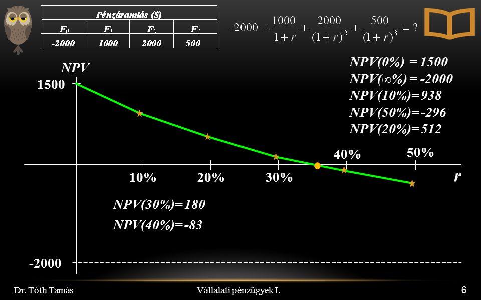Vállalati pénzügyek I. Dr. Tóth Tamás 6 r NPV -2000 1500 10%20% 50% 30% 40% NPV(10%)= 938 NPV(50%)= -296 NPV(30%)= 180 NPV(20%)= 512 NPV(∞%) = -2000 N