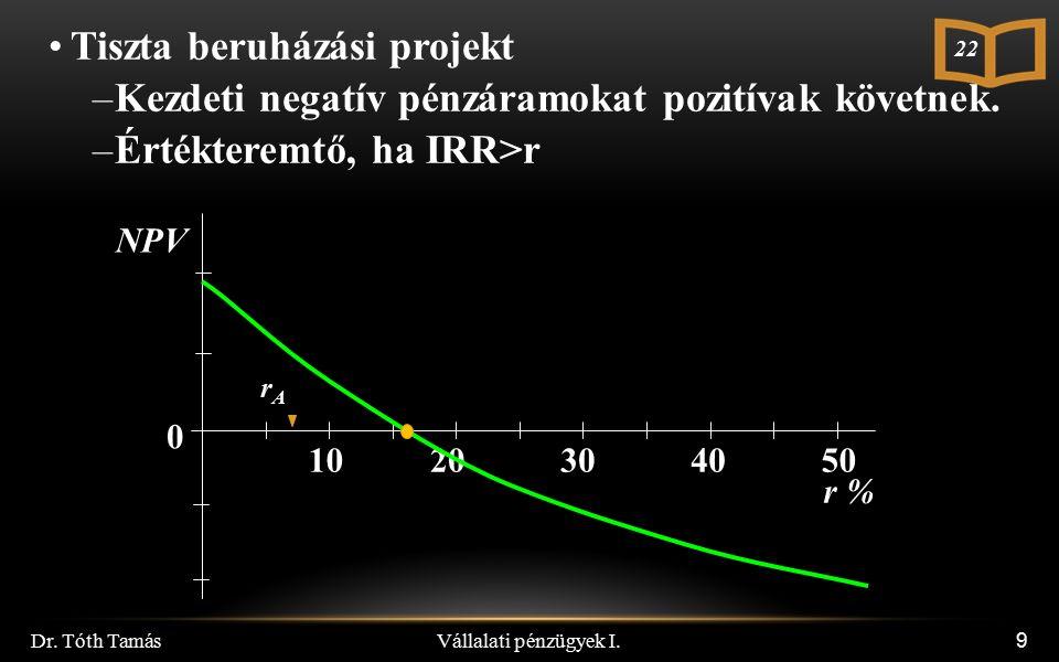 9 Tiszta beruházási projekt –Kezdeti negatív pénzáramokat pozitívak követnek. –Értékteremtő, ha IRR>r NPV 0 10 20 30 40 50 r % 22 rArA Vállalati pénzü