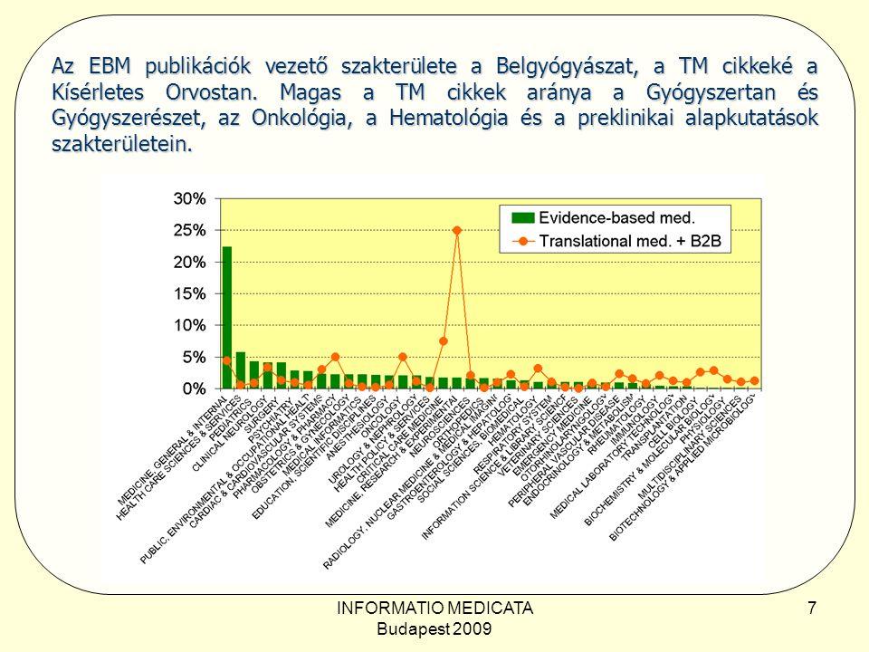 INFORMATIO MEDICATA Budapest 2009 7 Az EBM publikációk vezető szakterülete a Belgyógyászat, a TM cikkeké a Kísérletes Orvostan.