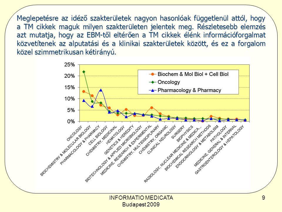 INFORMATIO MEDICATA Budapest 2009 9 Meglepetésre az idéző szakterületek nagyon hasonlóak függetlenül attól, hogy a TM cikkek maguk milyen szakterületen jelentek meg.