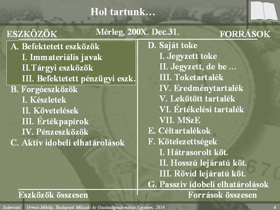 Számvitel Ormos Mihály, Budapesti Műszaki és Gazdaságtudományi Egyetem, 2014. 4 Hol tartunk…