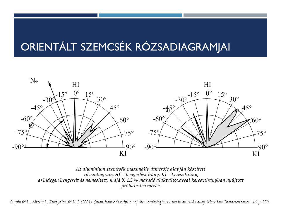 ORIENTÁLT SZEMCSÉK RÓZSADIAGRAMJAI a)b) Az alumínium szemcsék maximális átmérője alapján készített rózsadiagram, HI = hengerlési irány, KI = keresztirány, a) hidegen hengerelt és nemesített, majd b) 1,5 % maradó alakváltozással keresztirányban nyújtott próbatesten mérve Ciupinski L., Mizera J., Kurzydlowski K.