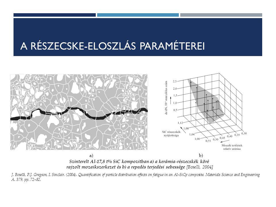 A RÉSZECSKE-ELOSZLÁS PARAMÉTEREI a)b) Szinterelt Al-17,8 t% SiC kompozitban a) a kerámia-részecskék köré rajzolt mozaikszerkezet és b) a repedés terjedési sebessége [Boselli, 2004] J.